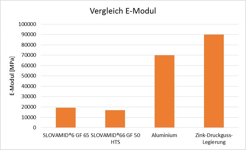 Abbildung 2: Vergleich des E-Moduls von SLOVAMID®6 GF 65 und SLOVAMID®66 GF 50 HTS im Vergleich zu Druckgusslegierungen