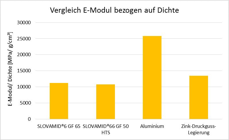 Abbildung 4: E-Modul Werte bezogen auf die Dichte von SLOVAMID®6 GF 65 und SLOVAMID®66 GF 50 HTS im Vergleich zu Metalllegierungen