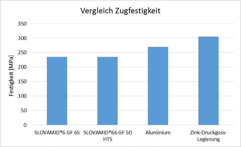 Abbildung 1: Vergleich der Festigkeit von SLOVAMID®6 GF 65 und SLOVAMID®66 GF 50 HTS im Vergleich zu Druckgusslegierungen