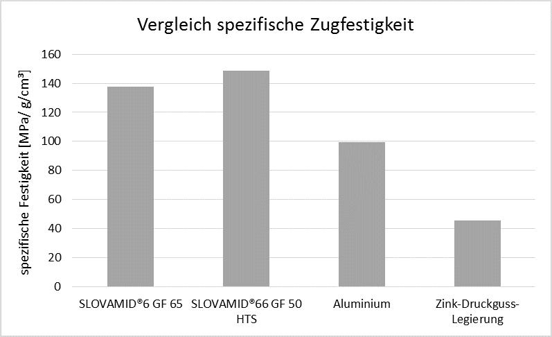 Abbildung 3: Festigkeitswerte bezogen auf die Dichte von SLOVAMID®6 GF 65 und SLOVAMID®66 GF 50 HTS im Vergleich zu Metalllegierungen